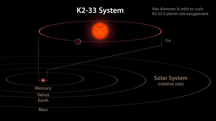 This diagram shows the K2-33 system and its planet K2-33b as compared to our own solar system. The planet is nearly 10 times