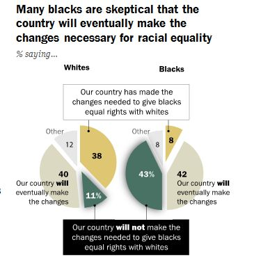 The chart above shows black and white America's views on achieving racial equality.