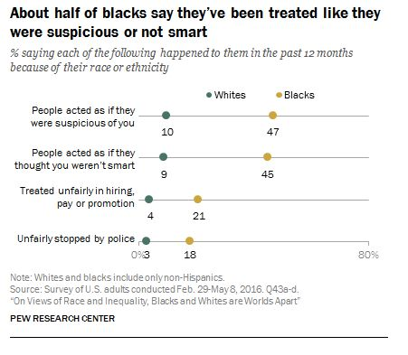 The chart above shows the overwhelming percentage of black people who say they have been treated unfairly when compared to wh
