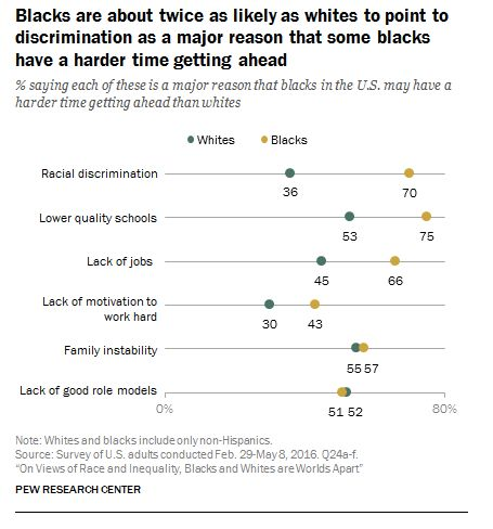 The chart above shows some of the major reasons why black people believe they are held back.