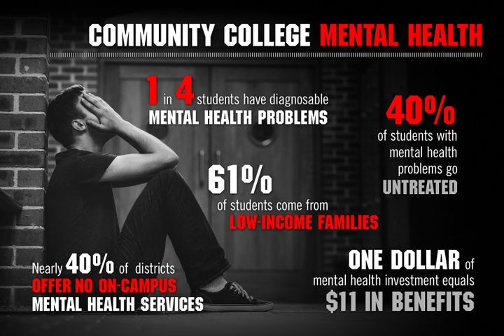 Mental Health Problems For College >> Uncovered California Community College Students Quest For Mental