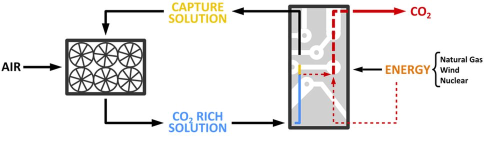 This simple graphic shows how Carbon Engineering captures carbon dioxide from the air. The next step in the process is t