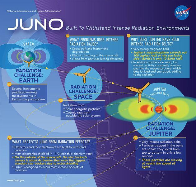 NASA's Juno Spacecraft Successfully Enters Orbit Around