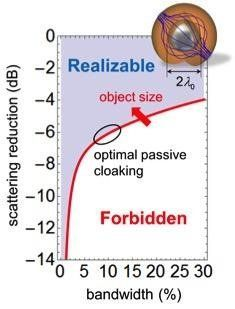 The red line shows the optimal performance achievable by a passive cloak. Achieving invisibility becomes more and more c