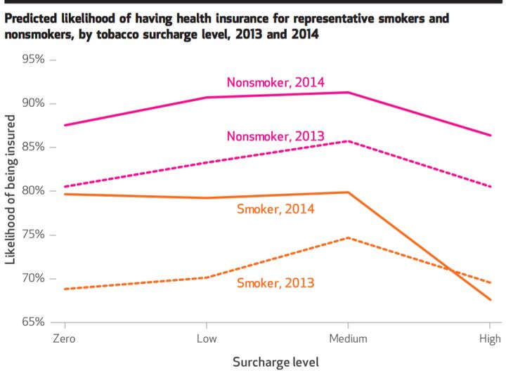 Smokers facing high surcharges for health insurance were lesslikely to be insured in 2014.