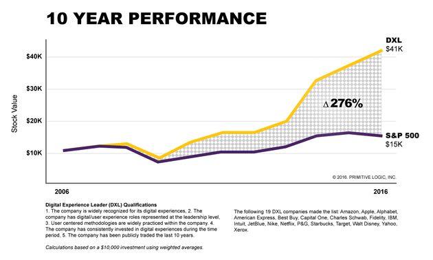Chart - 10 Year Performance