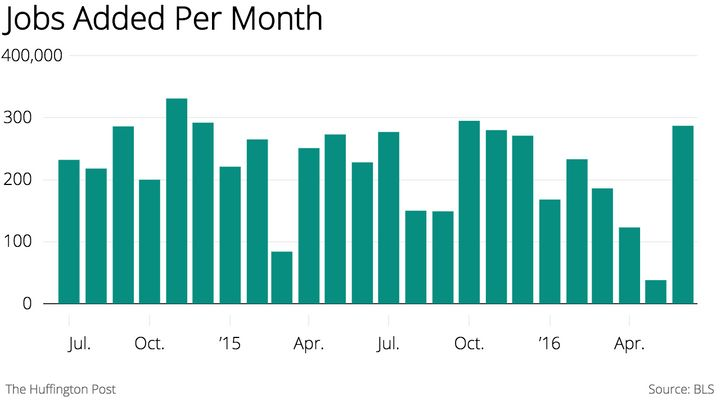 The economy seems to be recovering after bad news in May.
