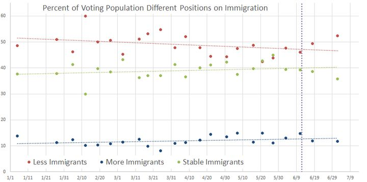 Percent of voting population supporting different positions on immigration