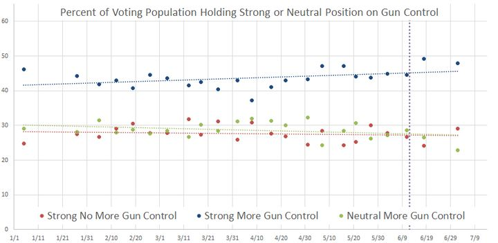 Percent of voting population supporting different positions on gun control