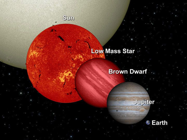 The brown dwarf is similar in size and temperature to Jupiter. Because it isn't able to shine like an ordinary star it's cons