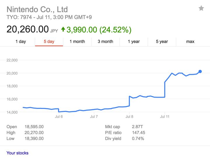 A five-day glance at Nintendo's stock value.