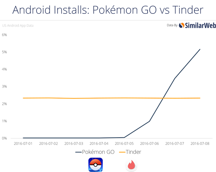 Pokemon Go: Now more popular than Tinder.