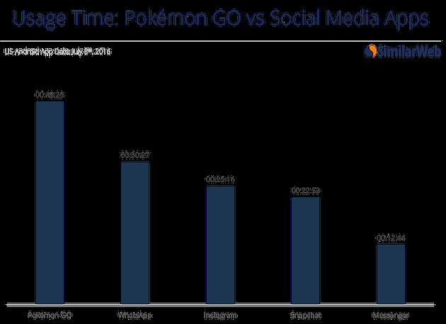 ポケモンGOが海外で大人気。アクティブユーザー数でTwitterに迫る勢い