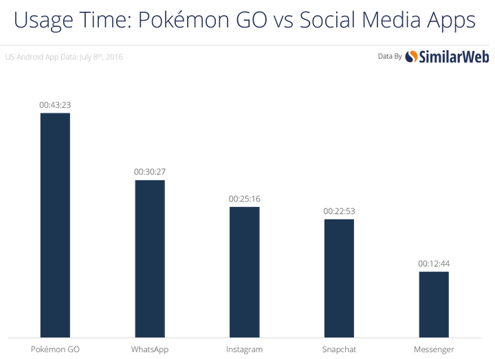 People are spending more time on Pokemon than Instagram, Snapchat and WhatsApp.