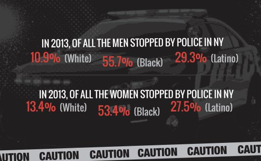 According to the African American Policy Forum, black women were stopped by police almost as much as black men.