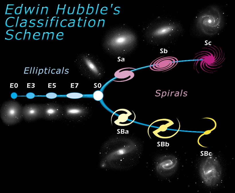 Edwin Hubble's Classification of galaxies according to their morphology in visual light.