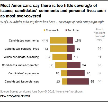 Pew found that 43 percent of adults think too much attention has been paid to the candidates' personal lives.