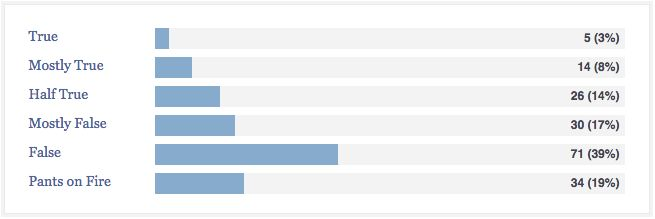 """Just 3 percent of Trump's statements are """"true"""" and 8 percent """"mostly true,"""" according to PolitiFact."""