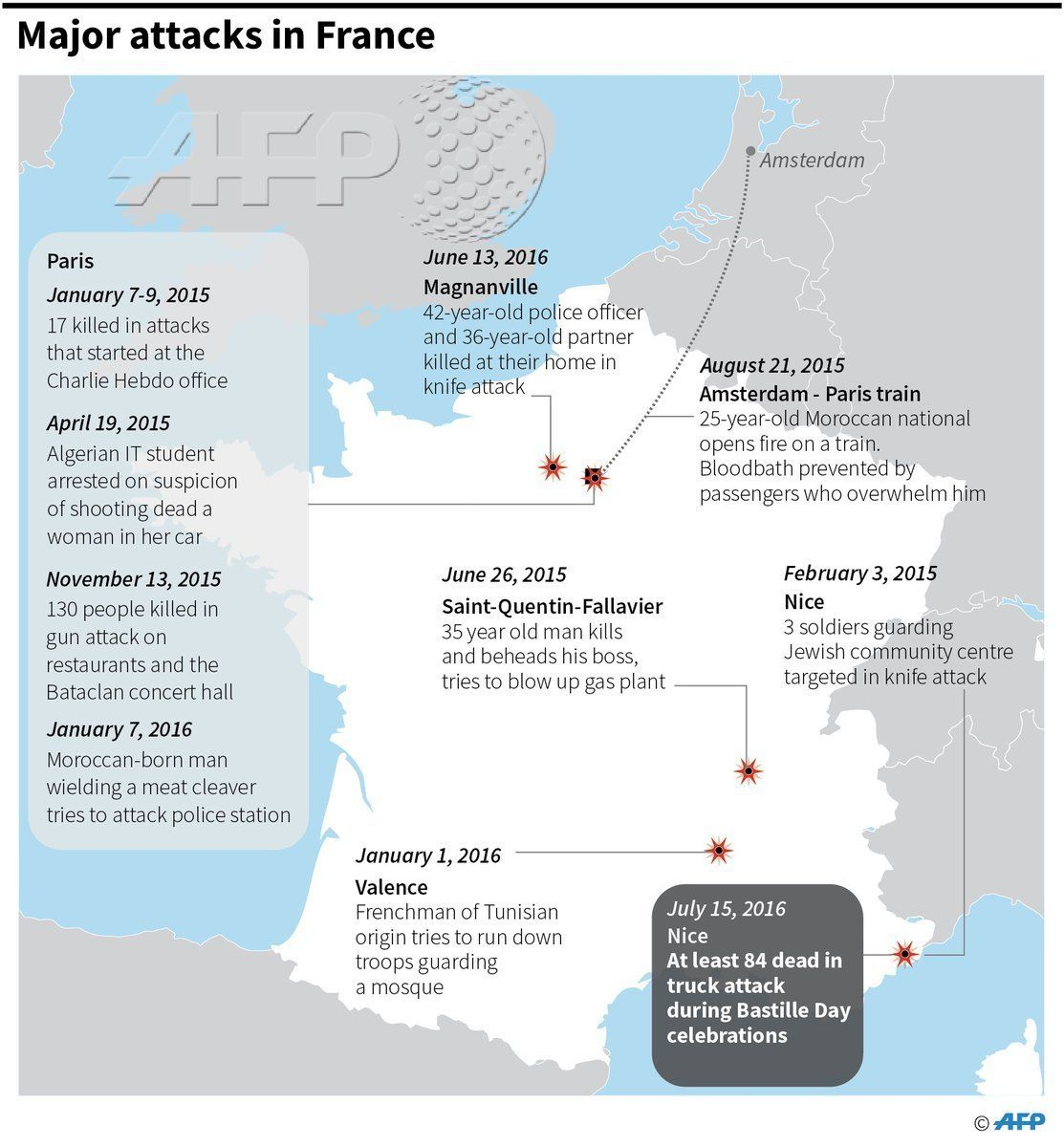 Terror Attacks Have Become Shockingly Common In France Over The Past