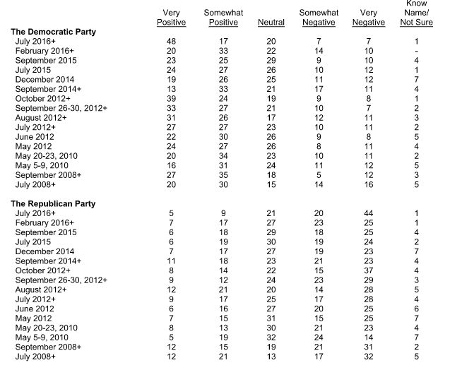 Latinos' views of the two major parties over time. A + designates a poll of registered voters.