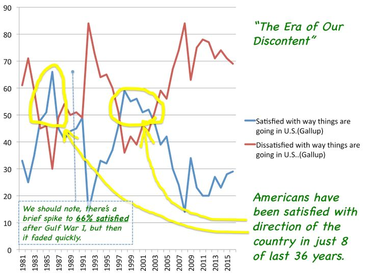 """Picture 2: The <a href=""""http://www.gallup.com/poll/1669/general-mood-country.aspx"""" target=""""_blank"""">Long Trend</a> of (Dis)Sat"""