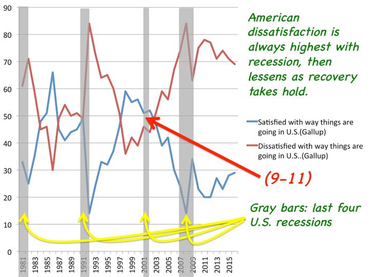 Picture 3: The Long Trend of (Dis)Satisfaction and Incidence of Recession (Since 1980)