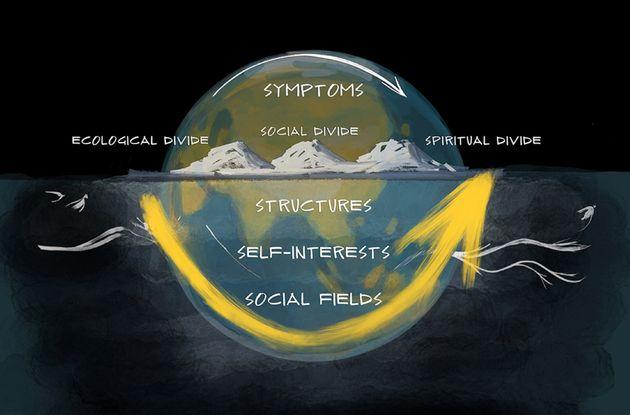 Figure 1: Four levels: symptoms, structures, interests, social