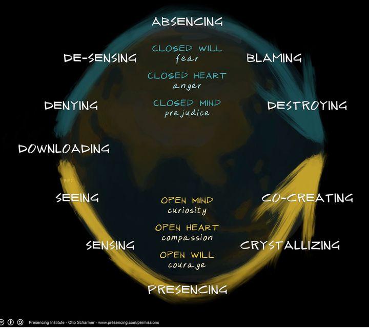 Figure 2: One Earth, Two Social Fields