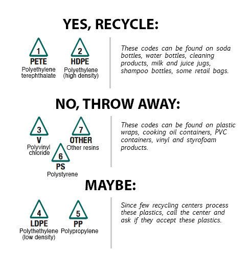 How To Tell If You Can Recycle Something In One Chart Huffpost