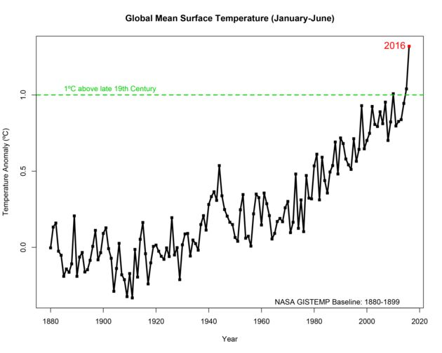 June Was The 14th Month In A Row To Break Global Heat