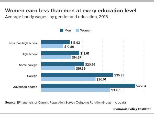 Earning Less Money Isn't A Choice That Women Just