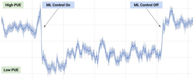 This graph shows power usage effectiveness (PUE) at Google's data center. When DeepMind's machine learning (ML) is switched on, it plunges as the hardware uses less electricity to perform the same tasks.