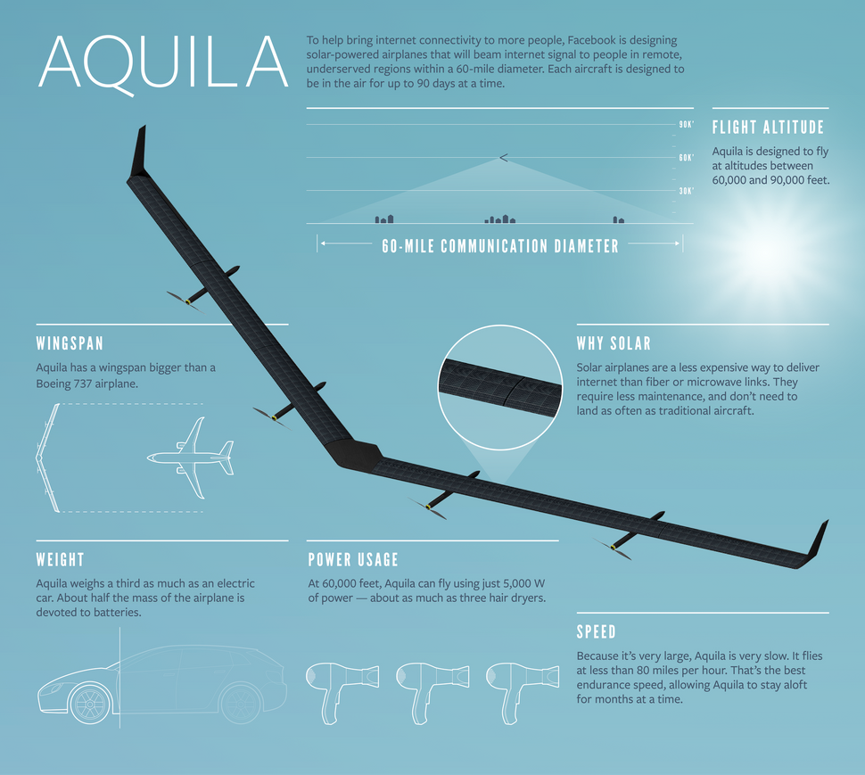 An infographic about the Aquila provided by Facebook.