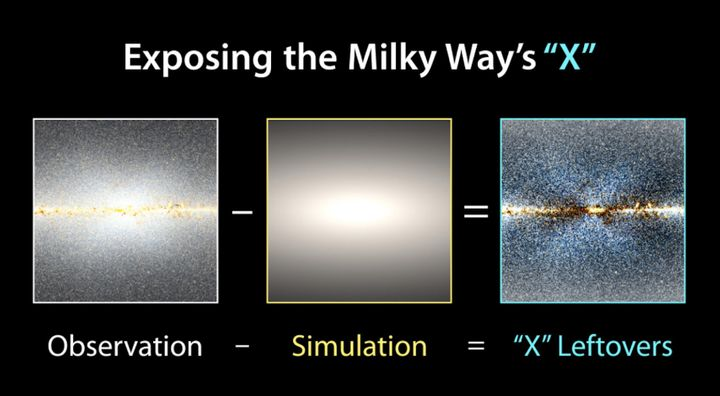 Scientists used original WISE imagery of the Milky Way galaxy (left) and subtracted a model of how stars would be distributed