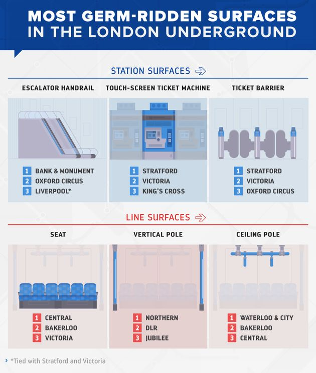 Shocking Infographic Reveals The Grubbiest Lines On The London
