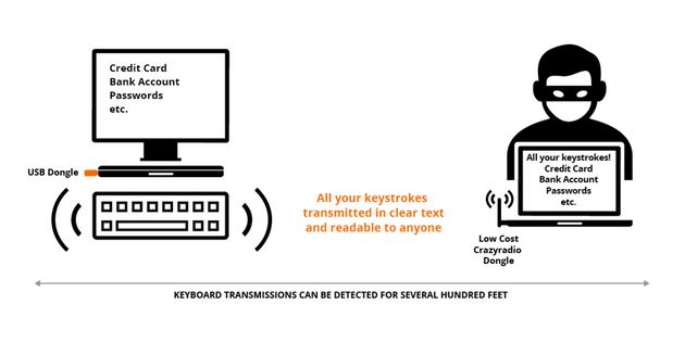 Hackers Can Actually See What You're Typing On Some Wireless