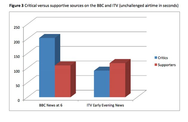 Jeremy Corbyn Study Claims TV And Online News 'Persistently' Biased Against Labour