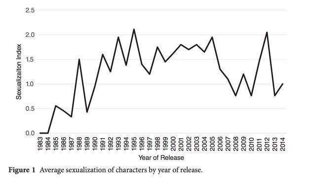 A chart from the study shows how female characters have been sexualized in video games over