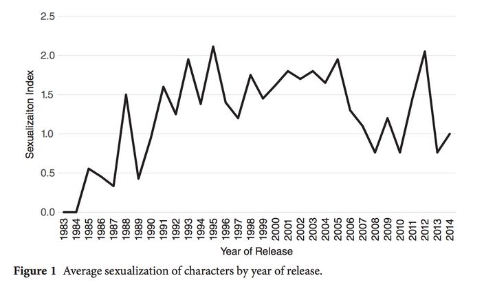 A chart from the study shows how female characters have been sexualized in video games over time.