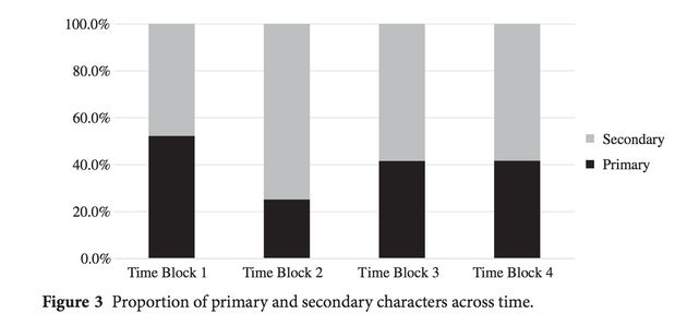 The study divided its data into four distinct