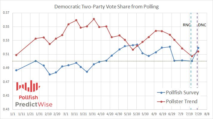 Democratic Two-Party Vote Share from Polling at Pollfish