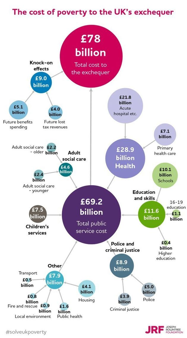 Joseph Rowntree Foundation Report Shows How Failing To Tackle Poverty Is Costing Us The