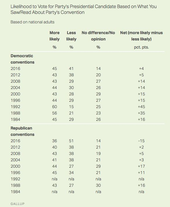 Thisyear's Republican Convention provoked an unusually strong negative response.