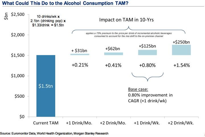 Companies that make a large percentage of their profits on alcohol sales stand to gain from self-driving car technology.