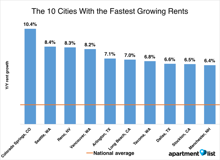 There's more variety in the list of cities with the biggest rent increases compared to last year.