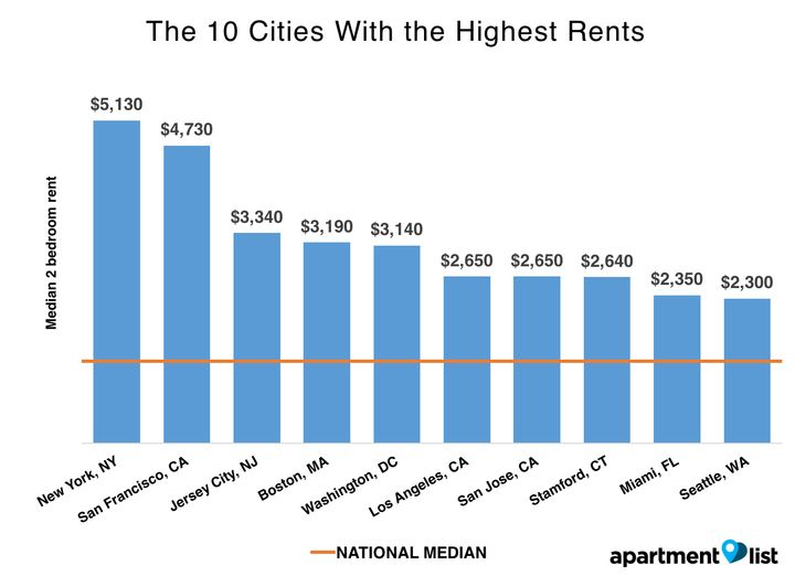 It's not too surprising that rents are highest in New York City and San Francisco -- it's <i>how</i> high they are that's har