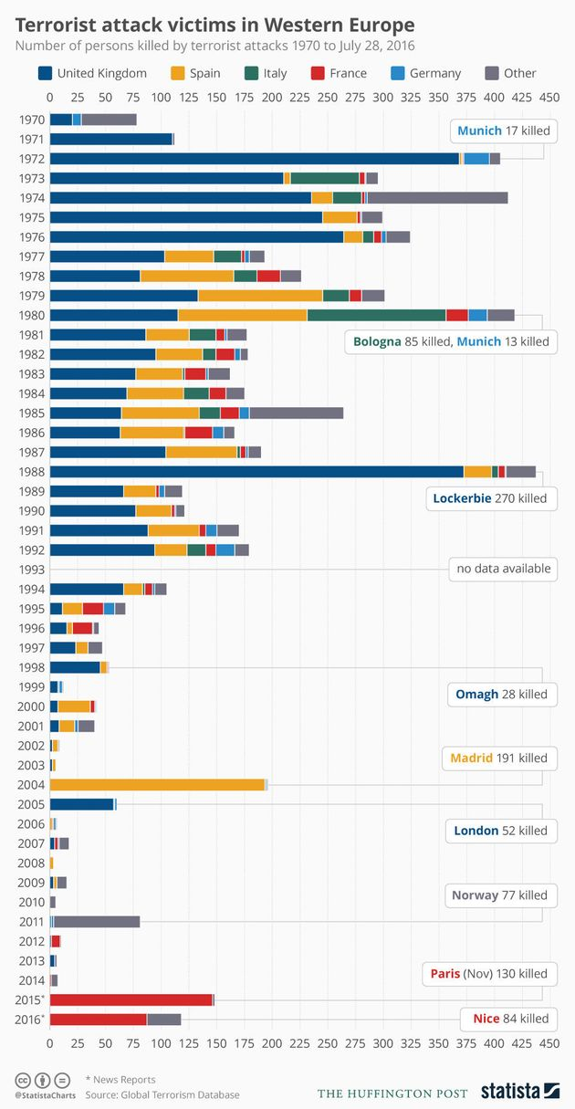 Statistics from the Global Terrorism Database appear to show Western Europe has never been safer from...
