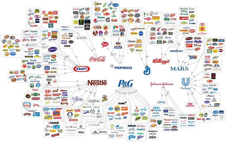 Some Multi-National Corporations