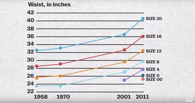 It's Not You. Women's Clothing Sizes Make No