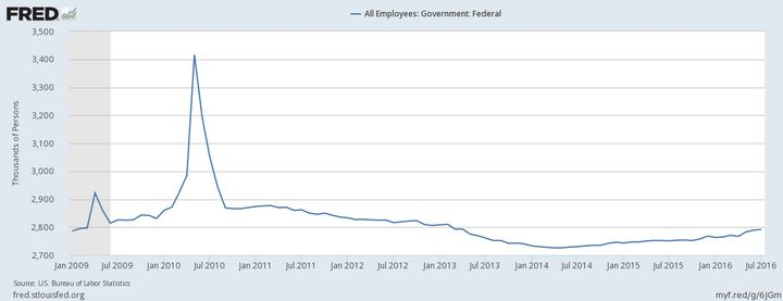 The number of federal government employees, by the hundreds of thousands.